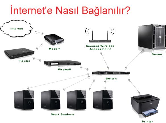 İnternet'e Nasıl Bağlanılır?